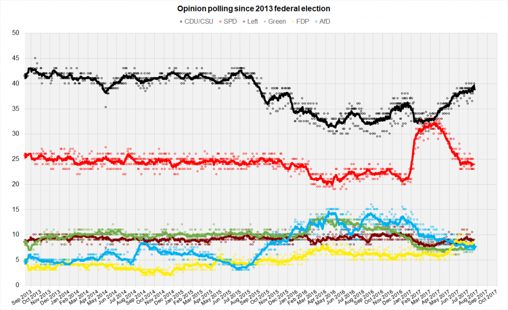 German Chancellor polling