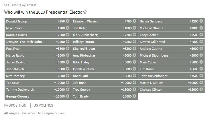 2020 Presidential Odds Bovada Current Odds